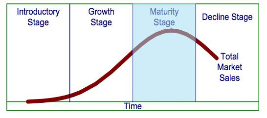 Darien Hafii  How You Extend The Maturity Stage Indefinitely
