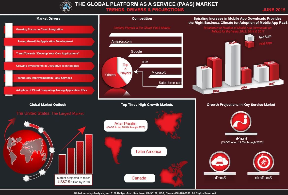 global PaaS Market Platform as a service, Cloud