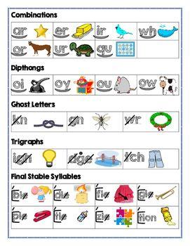 Saxon Phonics: Coding Chart | Aiden | Saxon phonics, Phonics lessons