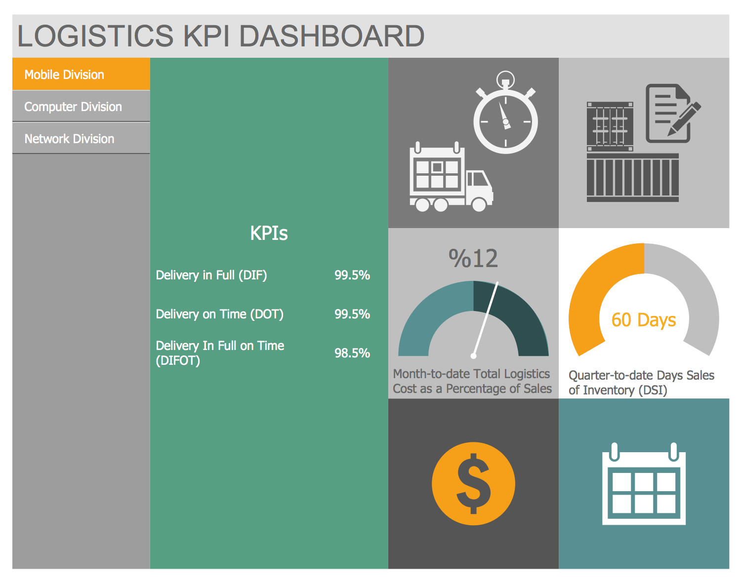 Logistic Dashboard Solution Example Logistics Kpi Dashboard This Sample Demonstrates The Three Page Logistics Kpi Dashboard Dashboard Design Logistic Map