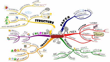 Mind Map Laws Using Imindmap Mind Map Mind Mapping Software Map
