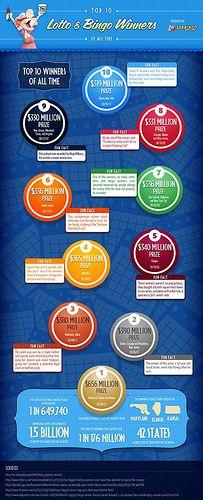 Top 10 Lotto and Bingo Winners [infographic]
