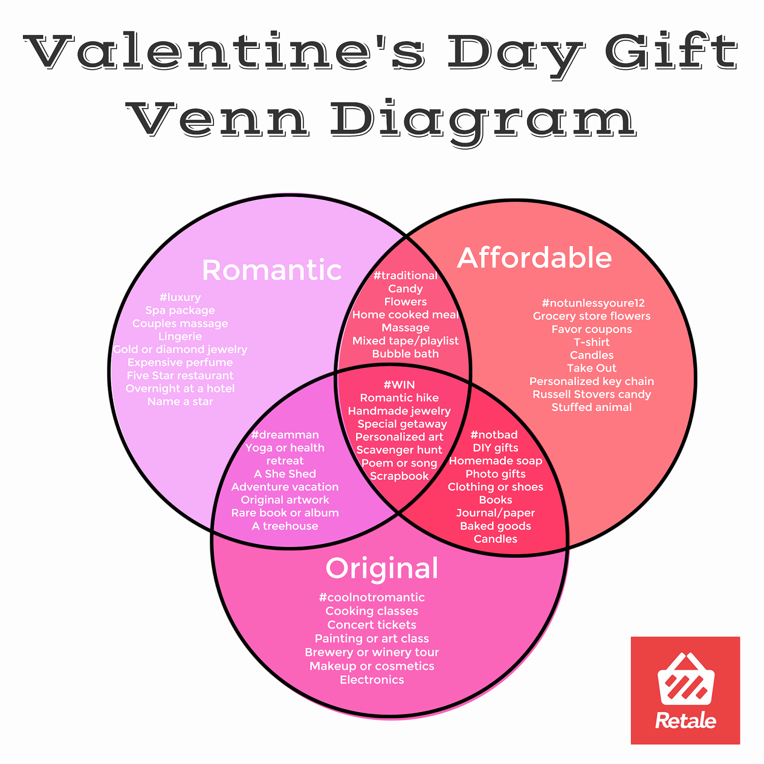 The Valentine's Gift Venn Diagram: See how affordability, originality, and romance converge to help you choose the perfect gift. Question is: are you #CoolNotRomantic or #Luxury?