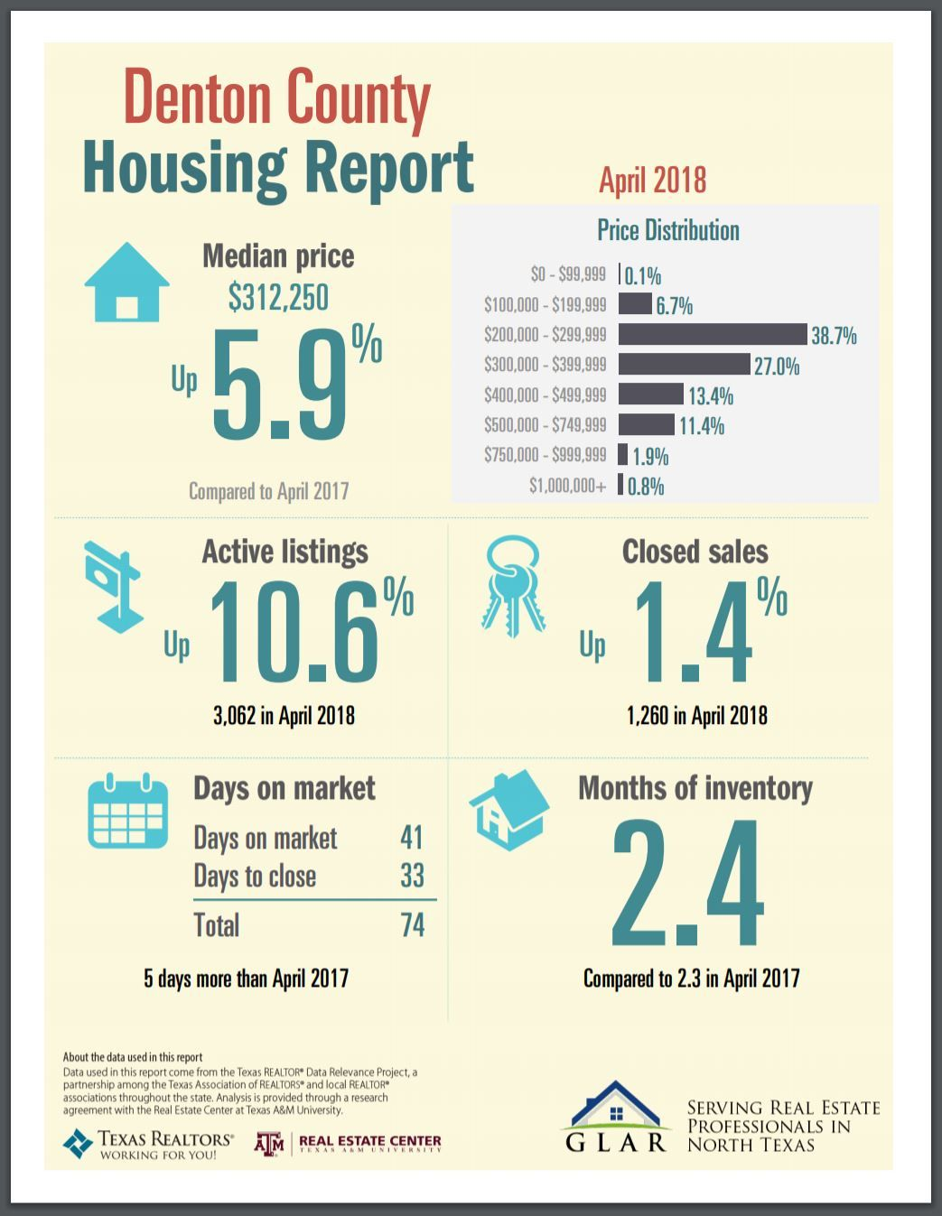North Texas April Housing Numbers Are In Take A Look At The April