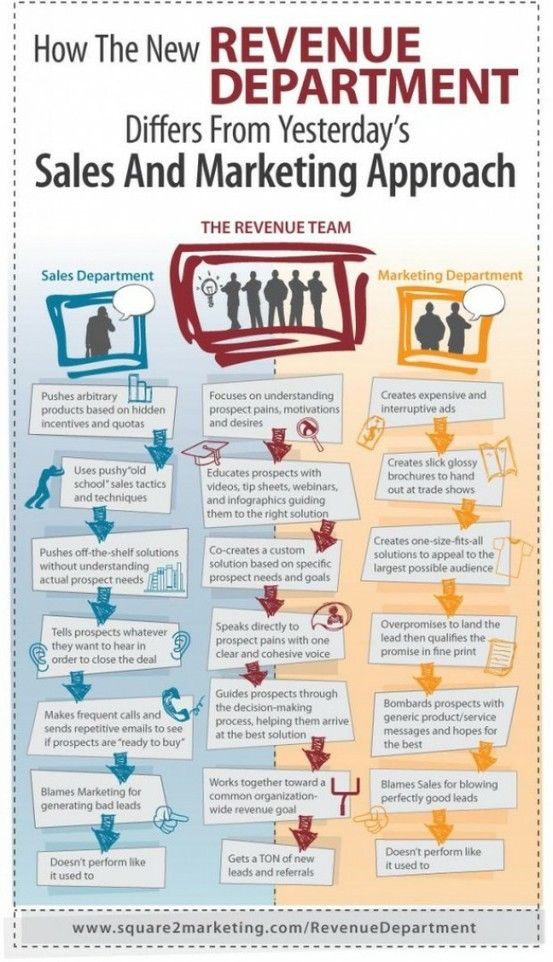 How The New Revenue Department Differs From Yesterday S Sales And