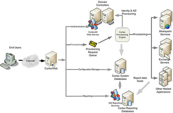 d b  b ca  fd c  c jpgwebsite architecture diagram photo album diagrams