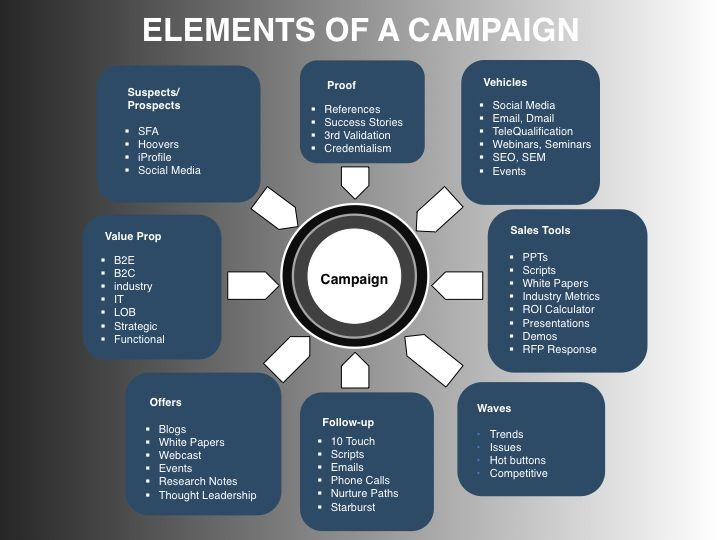 Elements Of An Integrated Demand Creation Campaign  Marketing