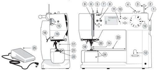 Anatomía de una máquina de coser
