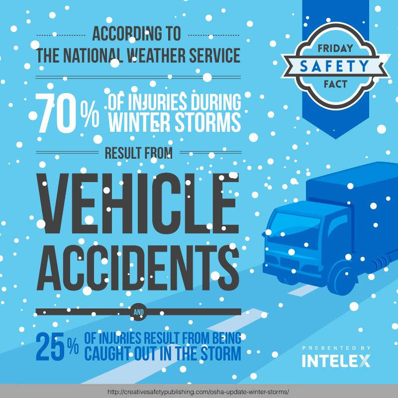 Friday Safety Fact January 10, 2014! Intelex Blog