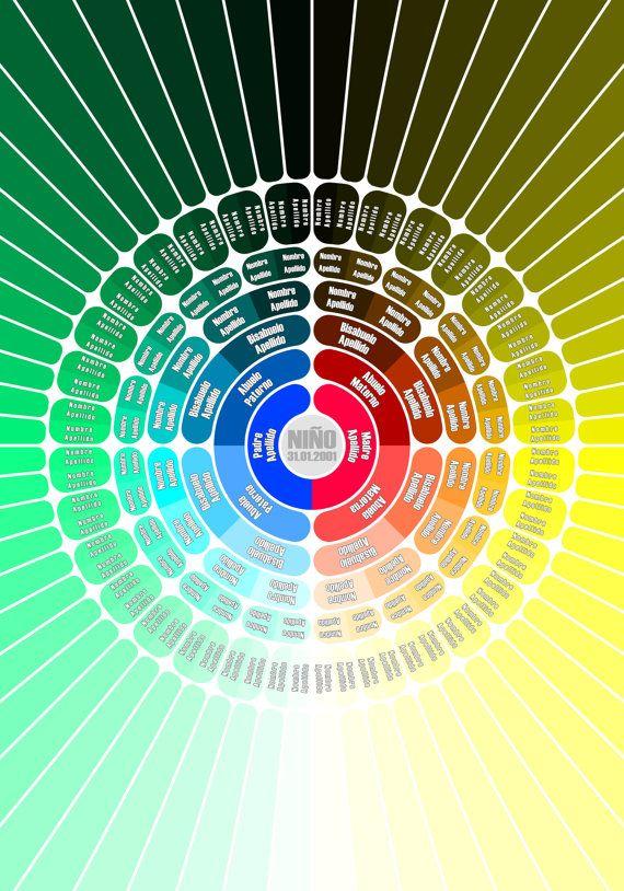 Rbol Geneal Gico Circular Circular Genealogical Tree By AnaLinea