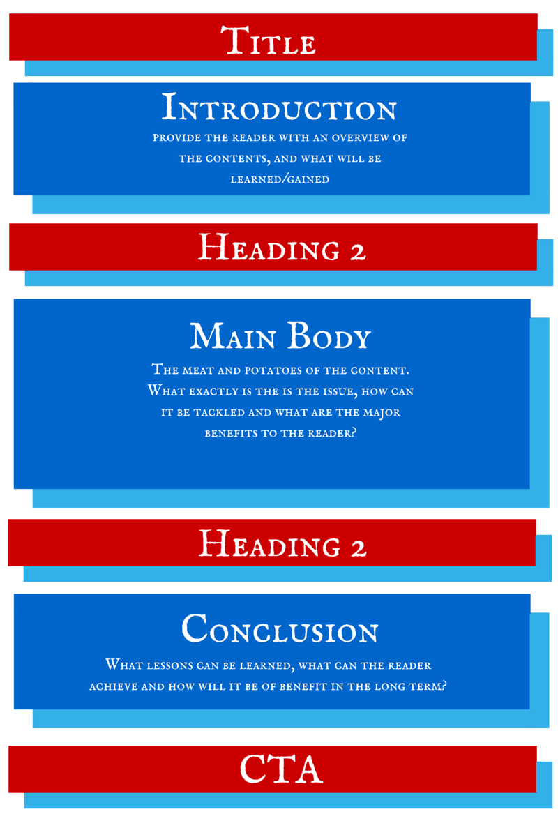 Anatomy of a Social Media Post (With images) Social