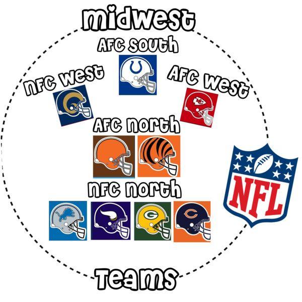 Midwest Nfl Teams Nfl Midwest Football Nfl Teams Nfl