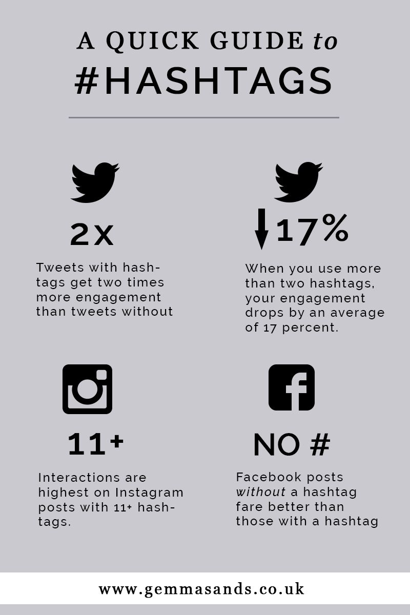 The perfect number of hashtags for each social media