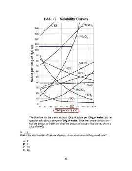 NY State Regents Chemistry Style Practice Questions and