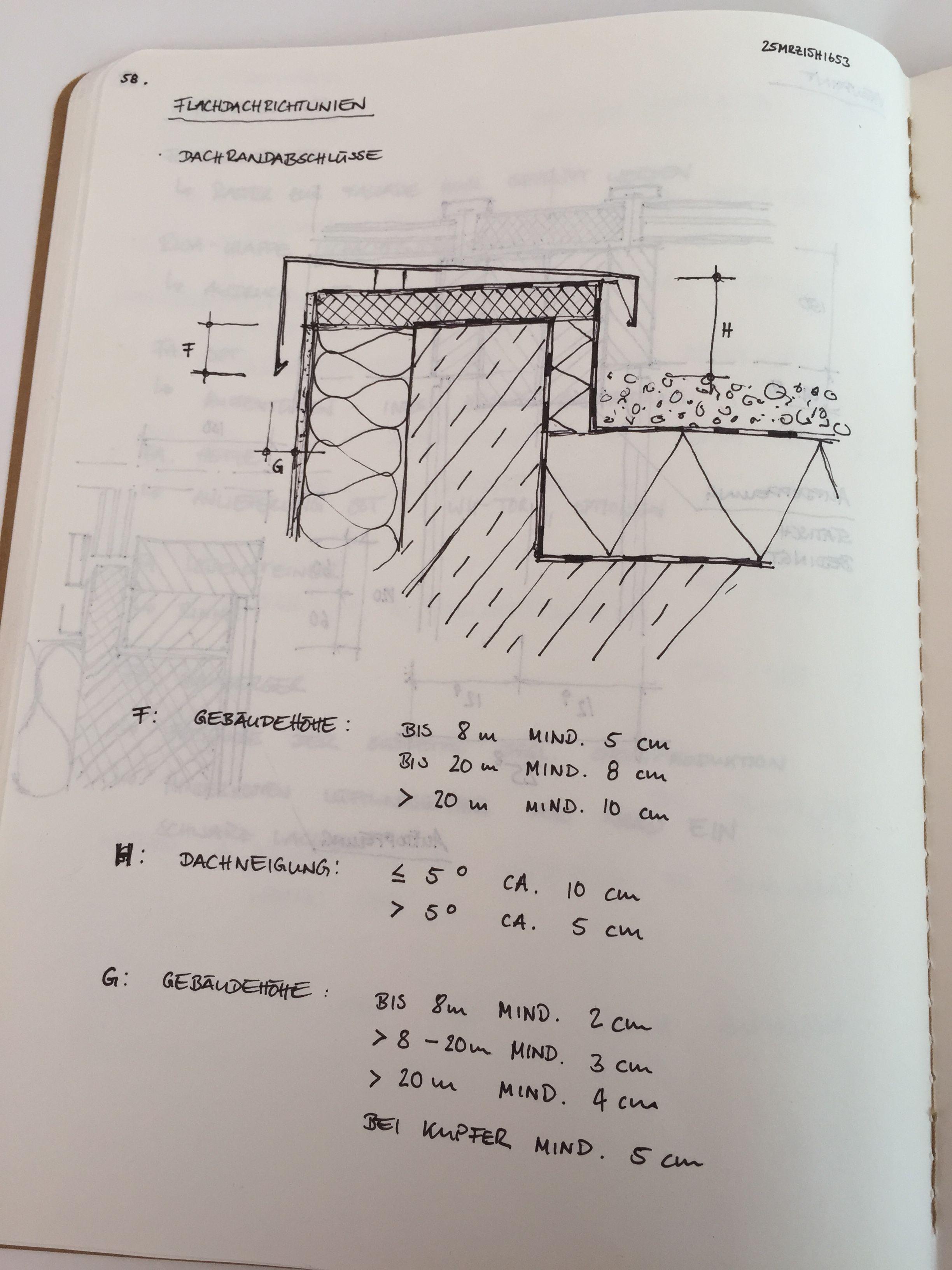 Die besten 25 attika detail ideen auf pinterest for Innenraumdesign studieren