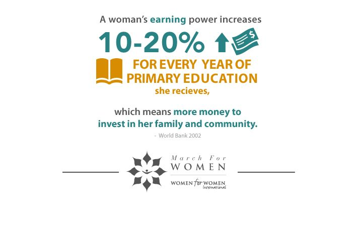 A woman's earning power increases 10-20% of each year of primary education she receives.