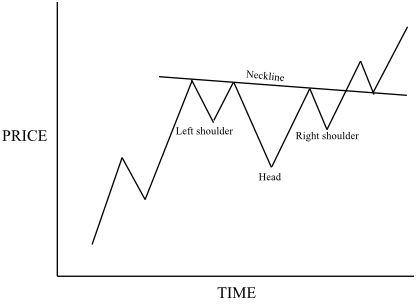 Head And Shoulders Continuation Pattern With Images Trading
