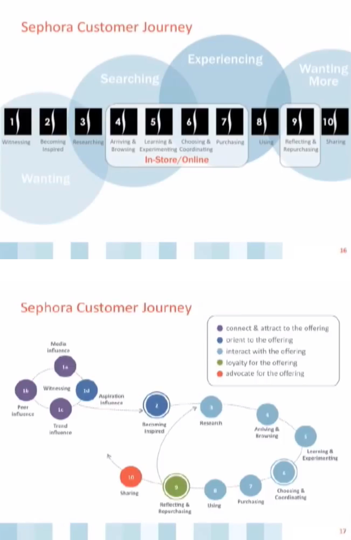 Sephora Journey Map HttpswwwyoutubecomwatchvMCjmtlrOQ - Demand metric customer journey map