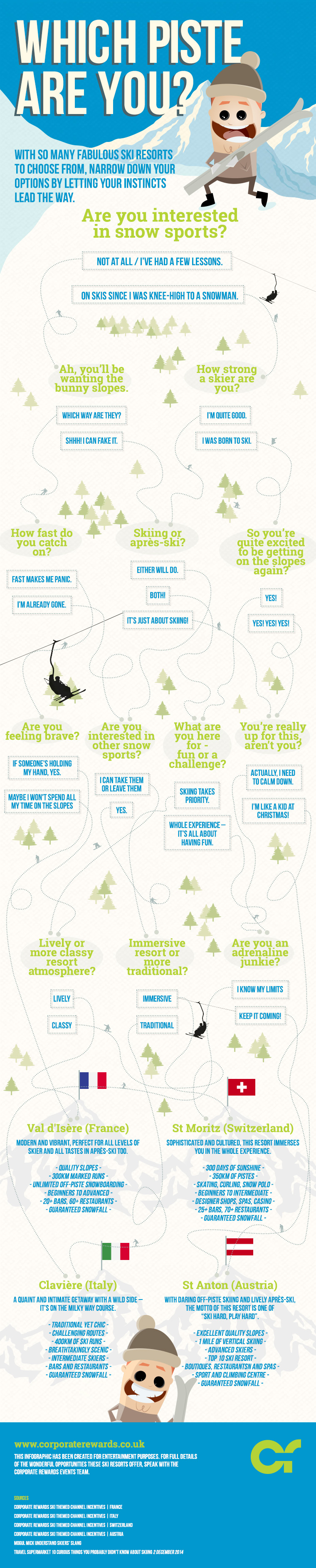 A Ski Infographic we created for Corporate Rewards to help people decide where they should visit for the ski or snowboard trip