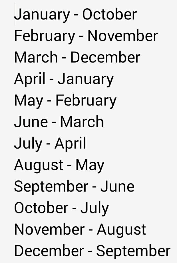 Approx Birth Month First Month Is The Month Theyre Conceived And