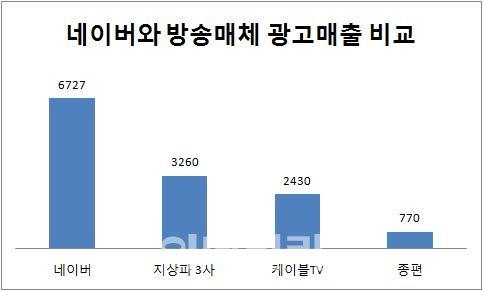 방송매체 : 광고계 동향(미디어인사이트), 네이버 : 1분기 실적자료