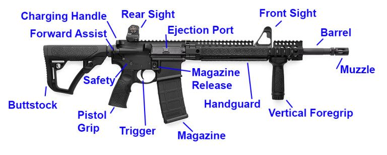 best ar 15 complete buyer s guide 2018 ar15 build pinterest rh pinterest com ar 15 parts diagram lower receiver ar-15 complete parts diagram