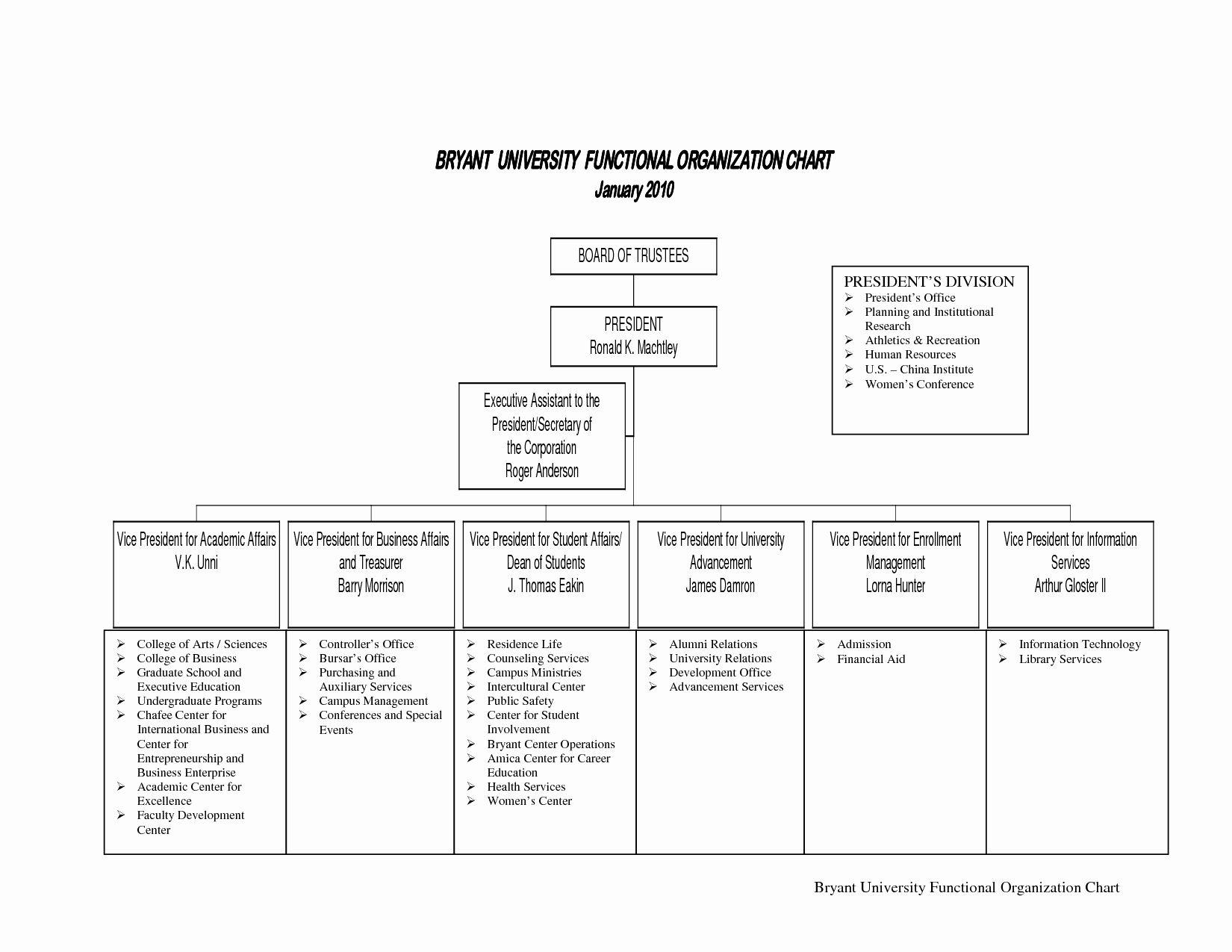 Non Profit Organizational Chart Template Best Of 10 Best Of Small Non Profit Organizational Chart Organizational Chart Education Quotes Quotes For Students