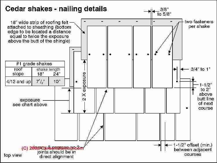 Best Cedar Shake Nailing Pattern C Carson Dunlop Associates 400 x 300