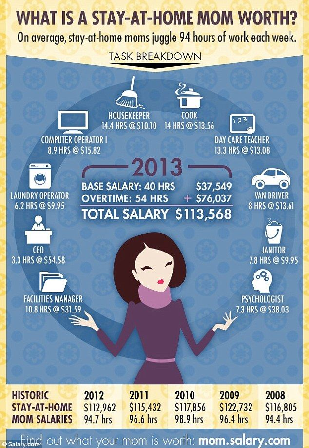 What Is A Stay At Home Mom S Salary Worth How Tasks Would Add Up