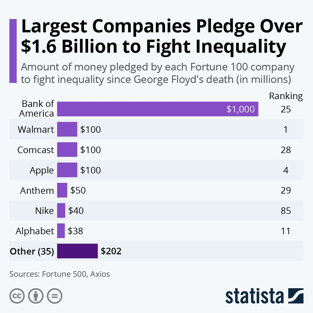 Infographic Largest Companies Pledge Over 1 6 Billion To Fight Inequality Inequality Pledge Black Lives Matter Protest