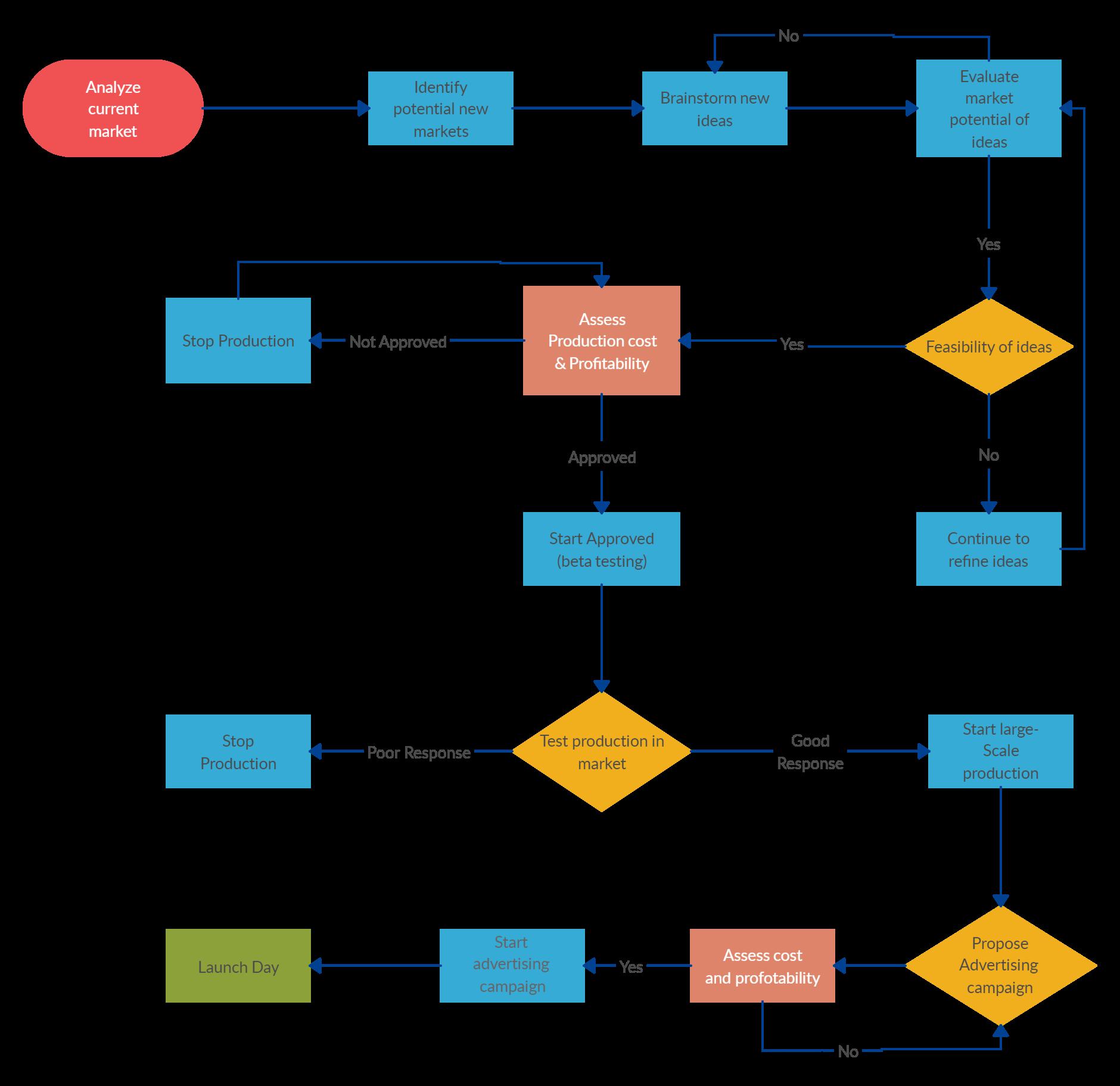Demo Start New product development, Product development
