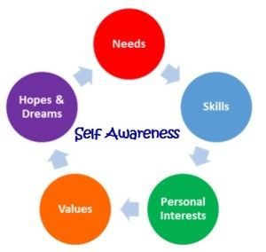 why is self awareness in counselling important What do i mean by 'self-awareness' is it knowing that you are who you are and  where you belong or about your attributes and skills or your.