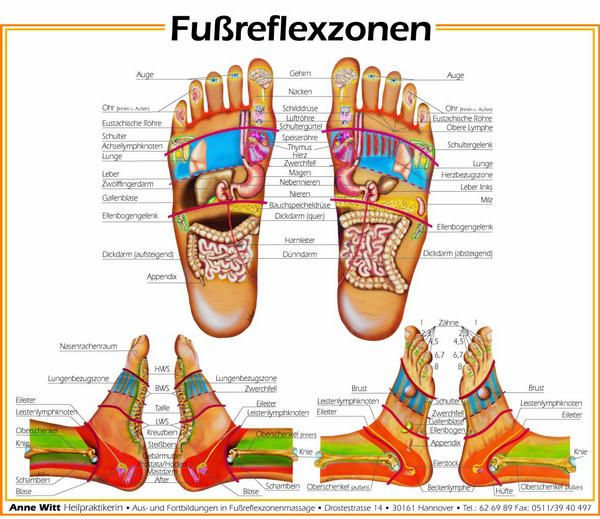 Fußreflexzonen Gebärmutter