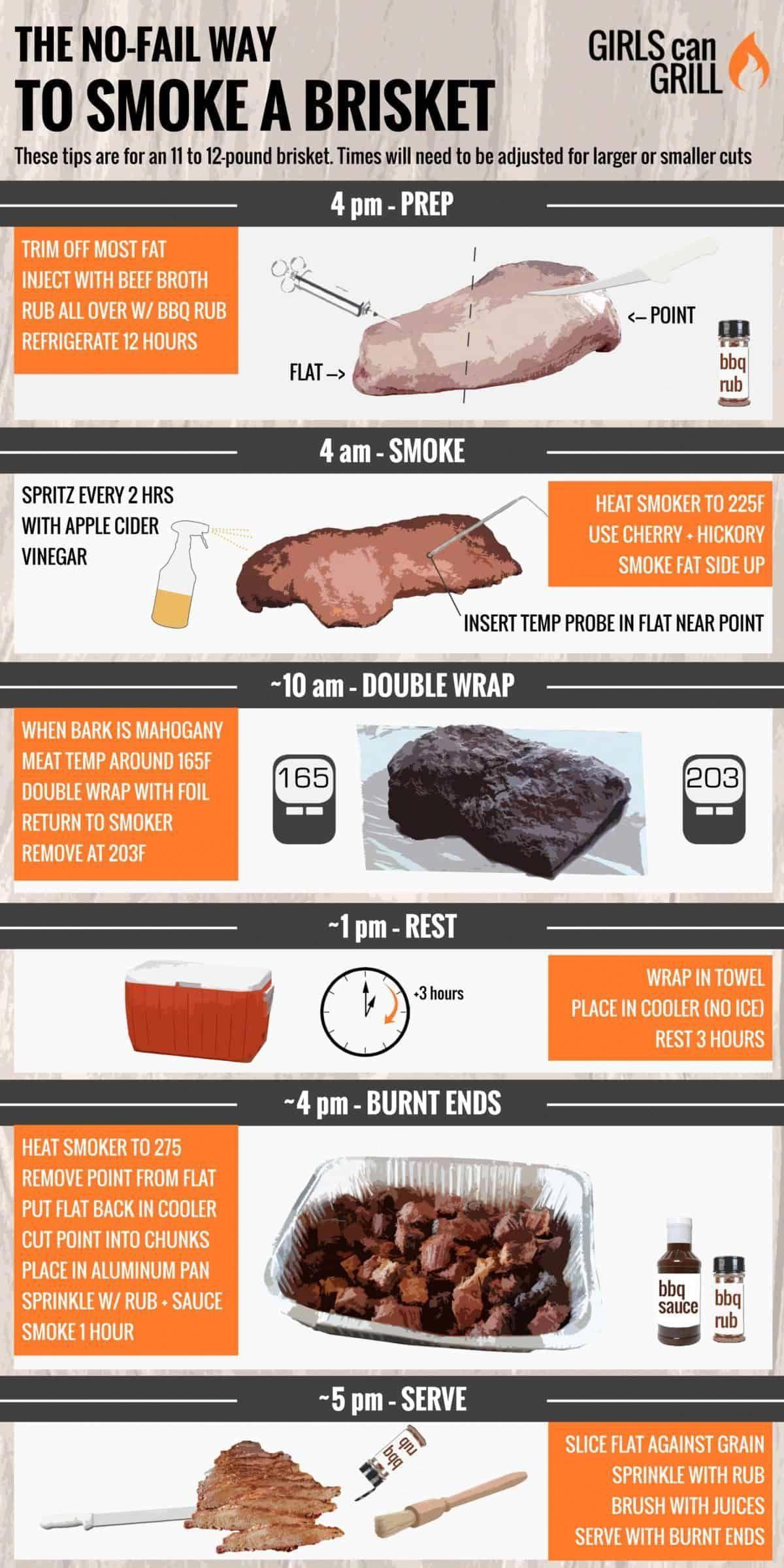 Marinated Lamb Curry Yoghurt Sauce Healthy Food Mom Recipe Smoked Food Recipes Smoked Brisket Recipes