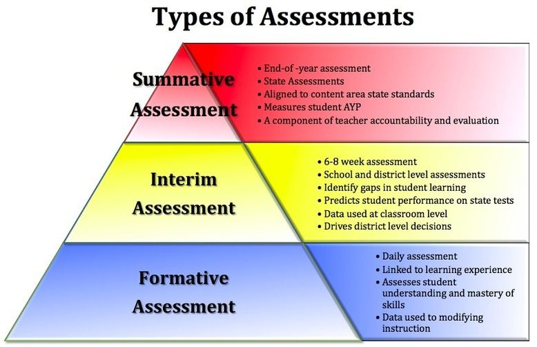 Types Of Assessment Advantages  Disadvantages Of Summative Http