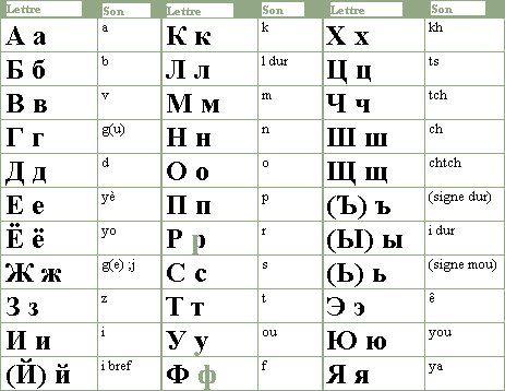 Alphabet Cyrillique Pour Le Russe Russie Pinterest Alphabet