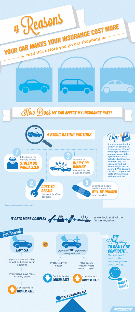 How Does Your Car Affect Your Insurance Rate Call Us We Have