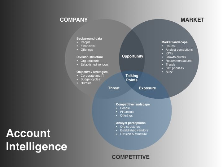 The Account Intelligence Model As Part Of The Demand Creation Plan