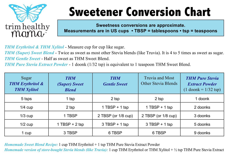 Thm sweetener conversion chart has a recipe for homemade thm sweetener conversion chart has a recipe for homemade sweetener blends at the bottom nvjuhfo Images