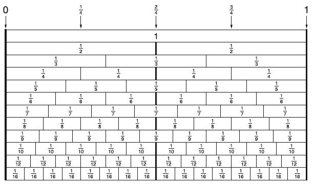 6 1 1b Equivalence Representations Scimathmn Fraction Bars Worksheets For Kids Multiplication Chart