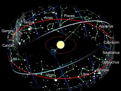 Vedic astrology sun sign calculator