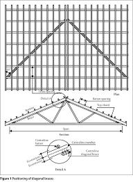 Hasil Gambar Untuk Dimensions Of Timber Truss Timber Roof Trusses Dimensions