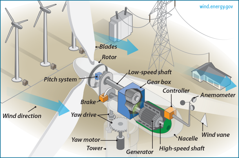 The Inside Of A Wind Turbine Department Of Energy Wind Energy Facts Wind Turbine Energy Technology
