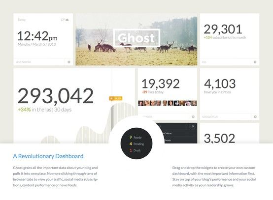Ghost Blogging Platform, Dashboard