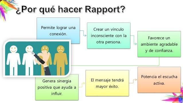 Pin De Fernanda Lopez Solano En Rapport Psicologia Inteligencia Emocional Educacion