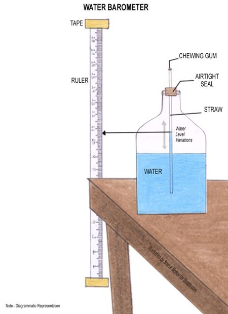 Wondering How To Make A Barometer At Home Heres How