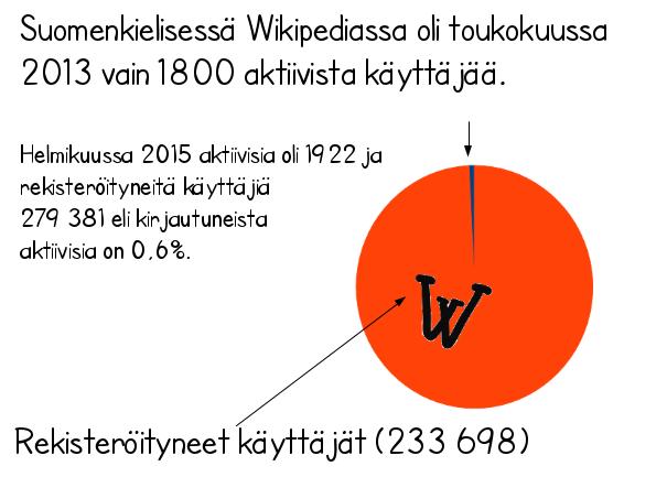 Piilotettu aarre: Kuka meidän yhteisen tietosanakirjan, Wikipedian, oikein tekee?