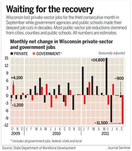 State Private Sector Employment Slides For Third Straight Month Private Sector Government Jobs Public School