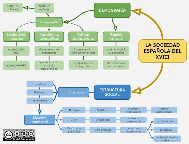 demografia mapa conceptual