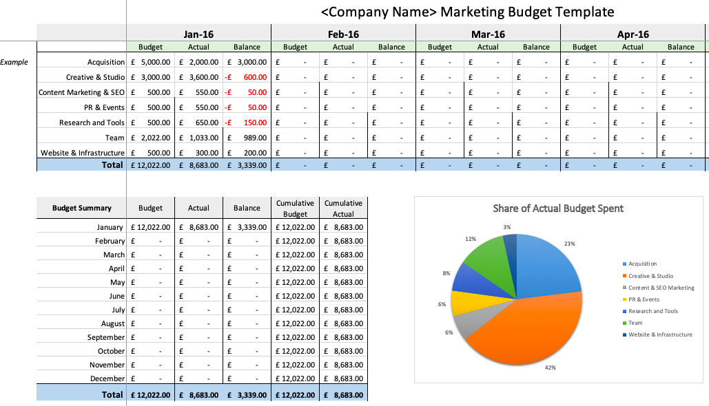 8 easy to use annual marketing plan and budgeting